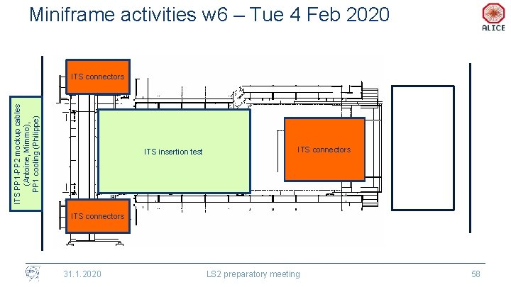 Miniframe activities w 6 – Tue 4 Feb 2020 ITS PP 1 -PP 2