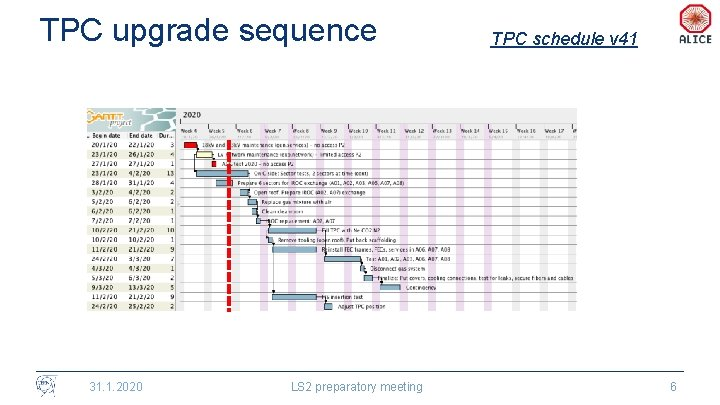 TPC upgrade sequence 31. 1. 2020 LS 2 preparatory meeting TPC schedule v 41