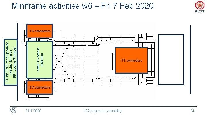 Miniframe activities w 6 – Fri 7 Feb 2020 Install ITS access platforms ITS