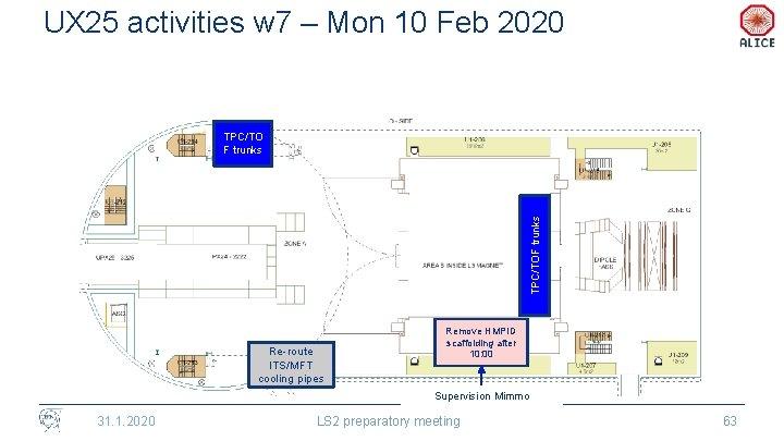 UX 25 activities w 7 – Mon 10 Feb 2020 TPC/TOF trunks TPC/TO F