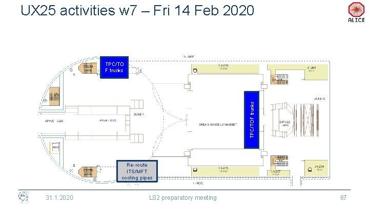 UX 25 activities w 7 – Fri 14 Feb 2020 TPC/TOF trunks TPC/TO F