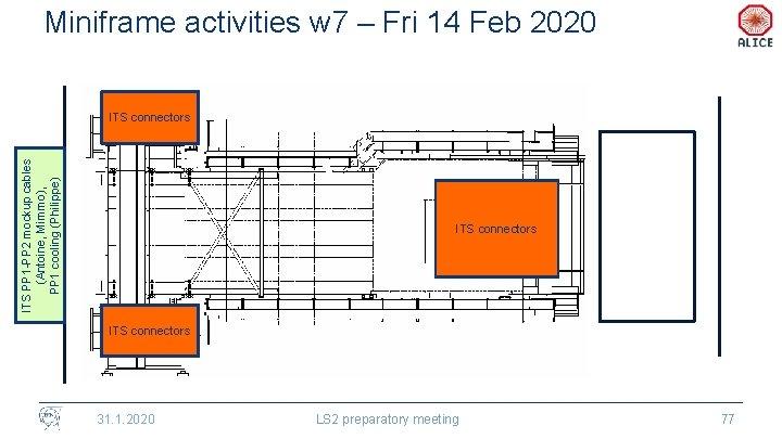 Miniframe activities w 7 – Fri 14 Feb 2020 ITS PP 1 -PP 2
