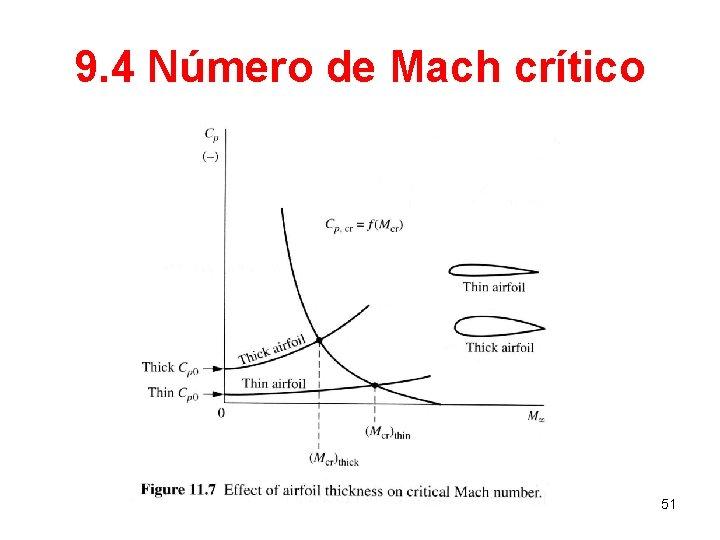 9. 4 Número de Mach crítico 51