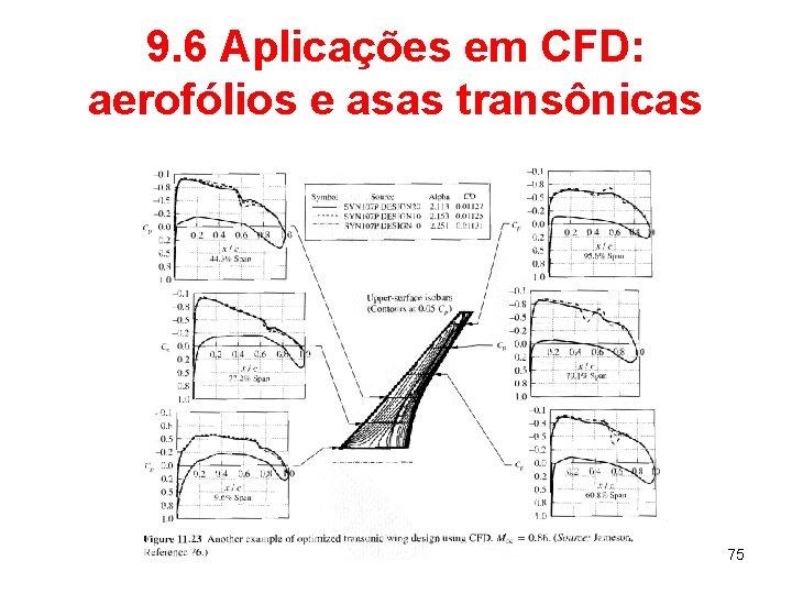 9. 6 Aplicações em CFD: aerofólios e asas transônicas 75