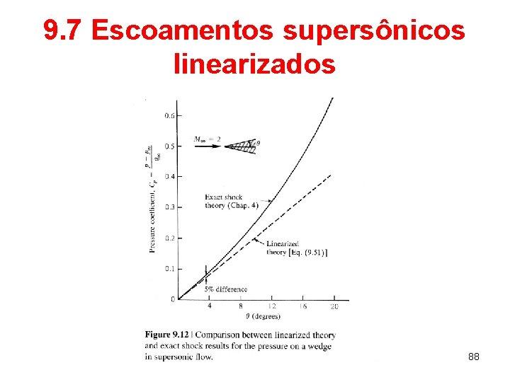 9. 7 Escoamentos supersônicos linearizados 88