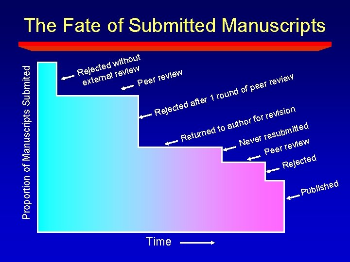 Proportion of Manuscripts Submited The Fate of Submitted Manuscripts hout t i w cted