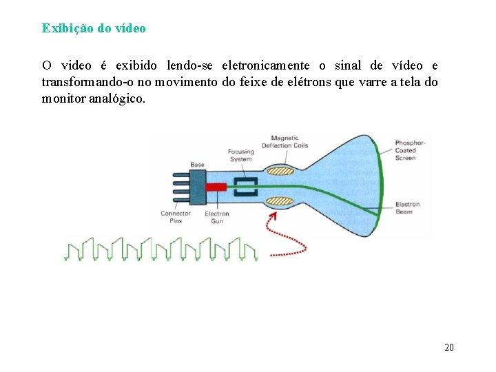 Exibição do vídeo O video é exibido lendo-se eletronicamente o sinal de vídeo e
