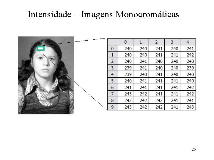 Intensidade – Imagens Monocromáticas 25