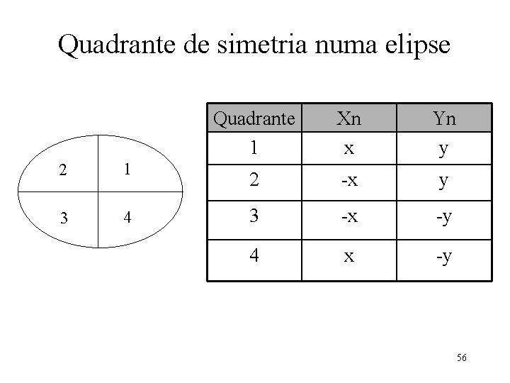 Quadrante de simetria numa elipse 2 1 3 4 Quadrante 1 Xn x Yn