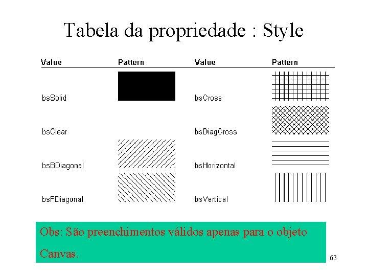 Tabela da propriedade : Style Obs: São preenchimentos válidos apenas para o objeto Canvas.