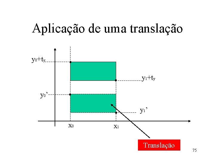 Aplicação de uma translação y 0+ty y 1+ty y 0' y 1' x 0