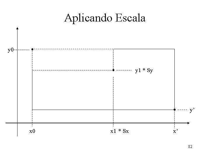 Aplicando Escala y 0 y 1 * Sy y' x 0 x 1 *