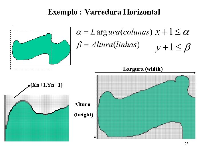 Exemplo : Varredura Horizontal Largura (width) (Xn+1, Yn+1) Altura (height) 95