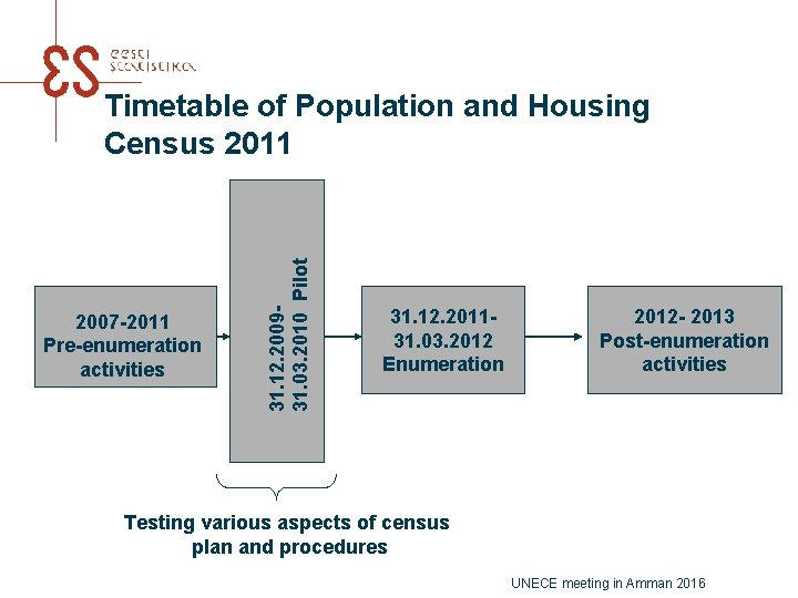 2007 -2011 Pre-enumeration activities 31. 12. 200931. 03. 2010 Pilot Timetable of Population and