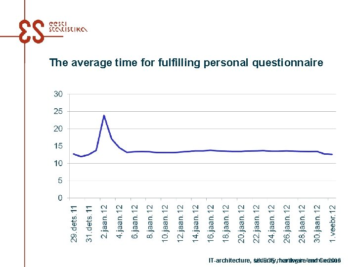 The average time for fulfilling personal questionnaire IT-architecture, security, hardware and Census UNECE meeting