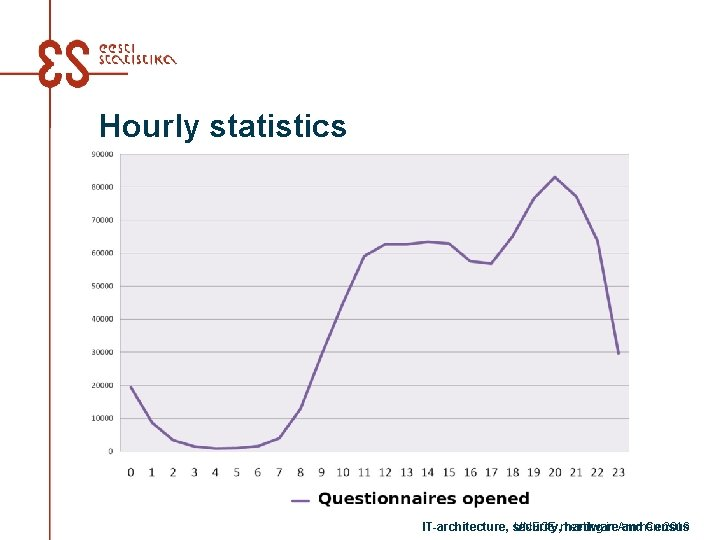 Hourly statistics IT-architecture, security, hardware and Census UNECE meeting in Amman 2016
