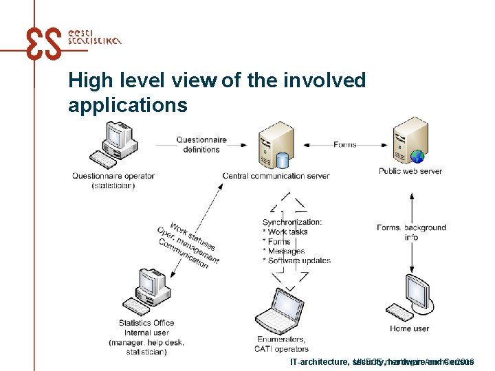 High level view of the involved applications IT-architecture, security, hardware and Census UNECE meeting