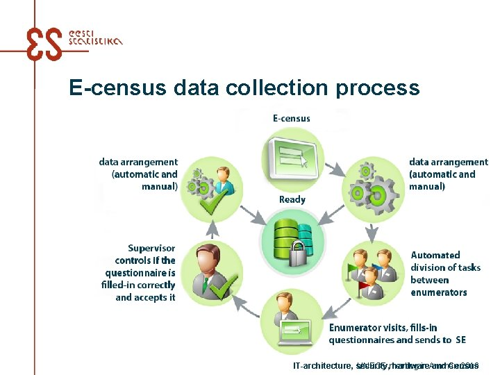 E-census data collection process IT-architecture, security, hardware and Census UNECE meeting in Amman 2016