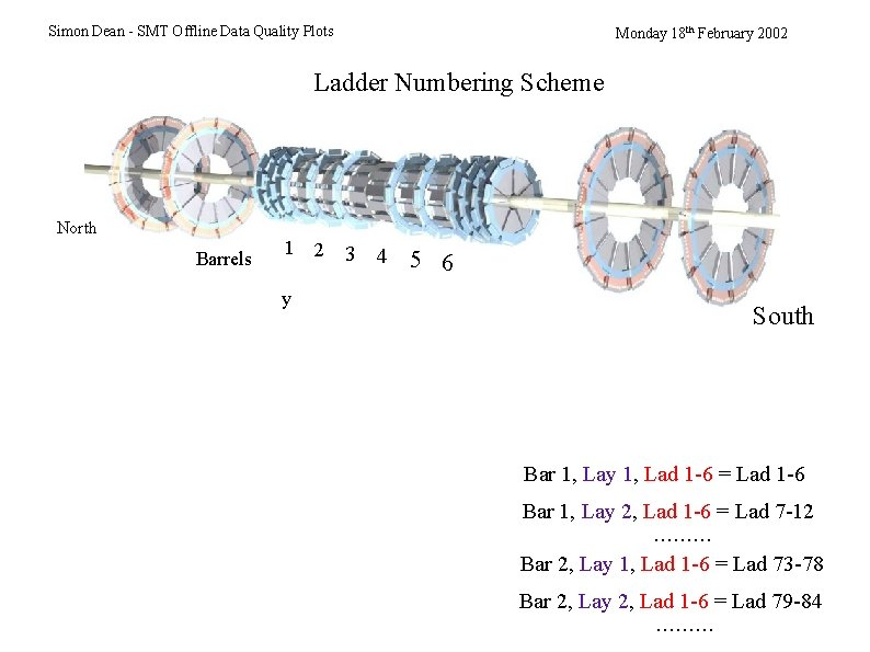 Simon Dean - SMT Offline Data Quality Plots Monday 18 th February 2002 Ladder