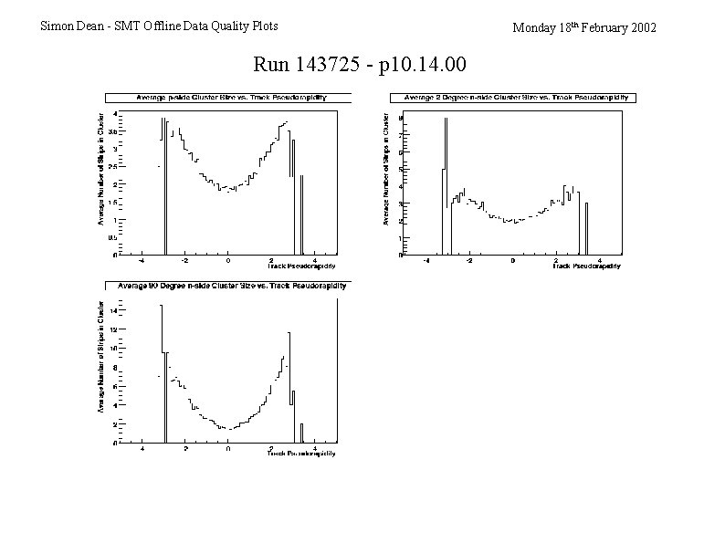 Simon Dean - SMT Offline Data Quality Plots Run 143725 - p 10. 14.