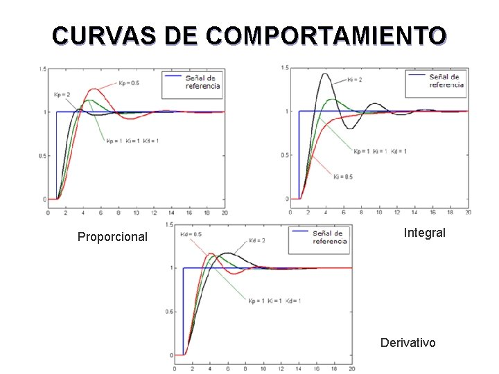 CURVAS DE COMPORTAMIENTO Proporcional Integral Derivativo