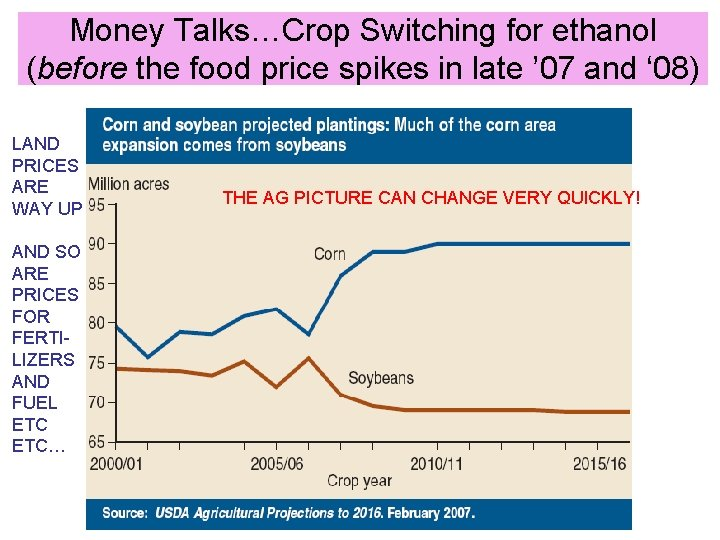 Money Talks…Crop Switching for ethanol (before the food price spikes in late ' 07