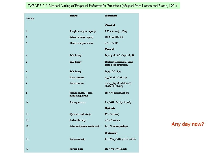 TABLE 8 -2 A Limited Listing of Proposed Pedotransfer Functions (adapted from Larson and