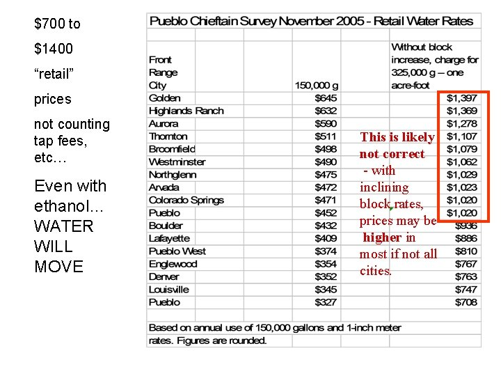 """$700 to $1400 """"retail"""" prices not counting tap fees, etc… Even with ethanol… WATER"""