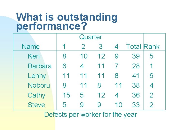 What is outstanding performance? Quarter Name 1 2 3 4 Total Rank Ken 8