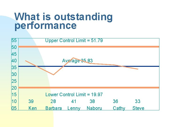 What is outstanding performance 55 50 45 40 35 30 25 20 15 10