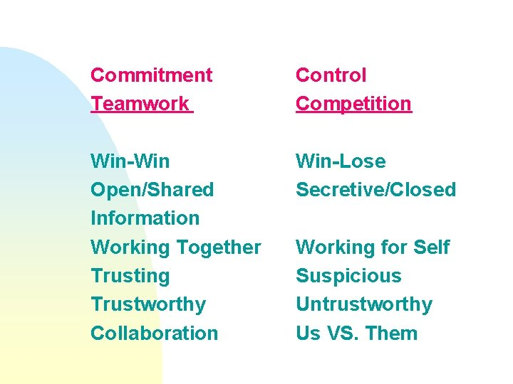 Commitment Teamwork Control Competition Win-Win Open/Shared Information Working Together Trusting Trustworthy Collaboration Win-Lose Secretive/Closed