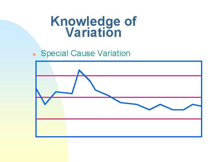 Knowledge of Variation n Special Cause Variation