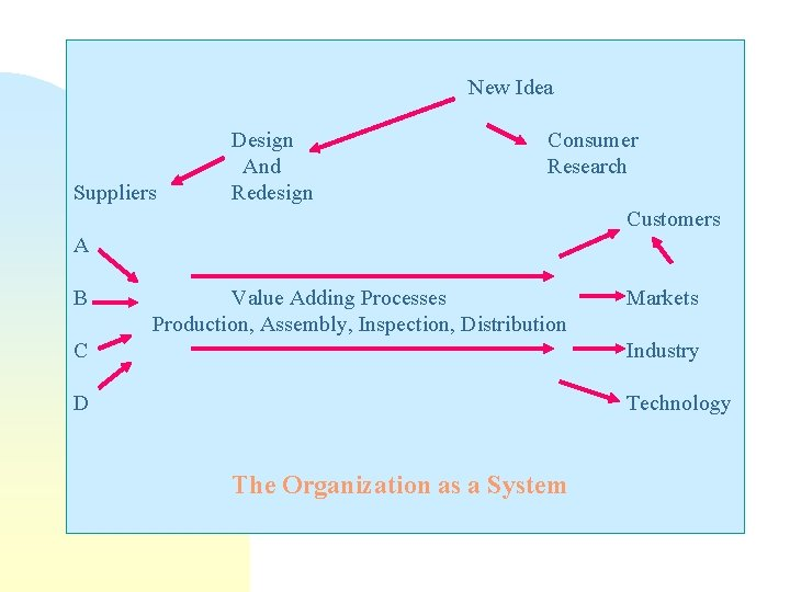 New Idea Suppliers Design And Redesign Consumer Research Customers A B Value Adding Processes