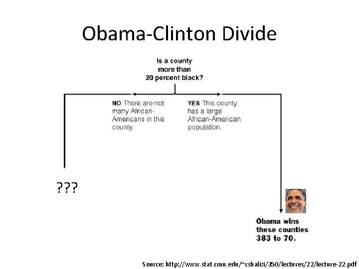 Obama-Clinton Divide ? ? ? Source: http: //www. stat. cmu. edu/~cshalizi/350/lectures/22/lecture-22. pdf