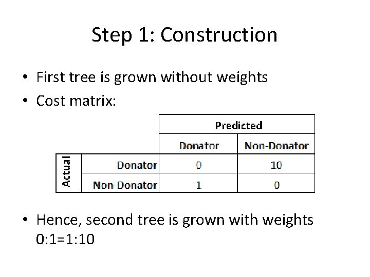 Step 1: Construction • First tree is grown without weights • Cost matrix: •