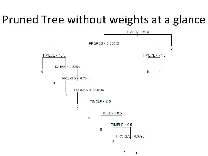 Pruned Tree without weights at a glance