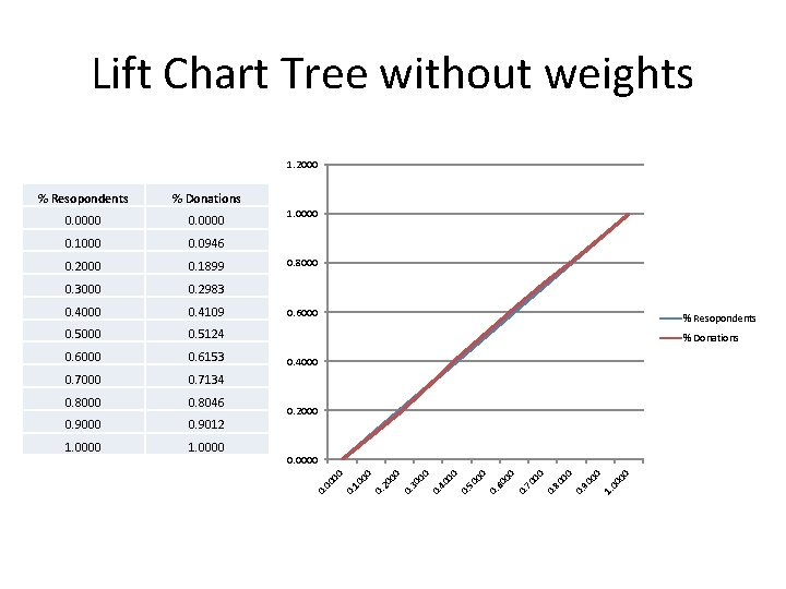 Lift Chart Tree without weights 1. 2000 00 1. 00 00 90 0. 80