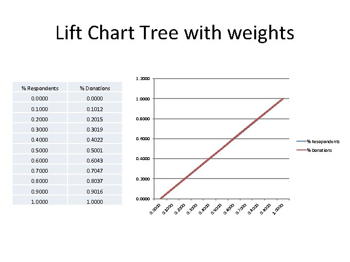 Lift Chart Tree with weights 1. 2000 00 1. 90 00 0. 80 00