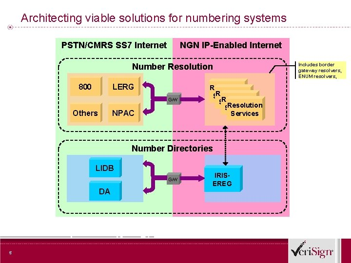 Architecting viable solutions for numbering systems PSTN/CMRS SS 7 Internet NGN IP-Enabled Internet Number