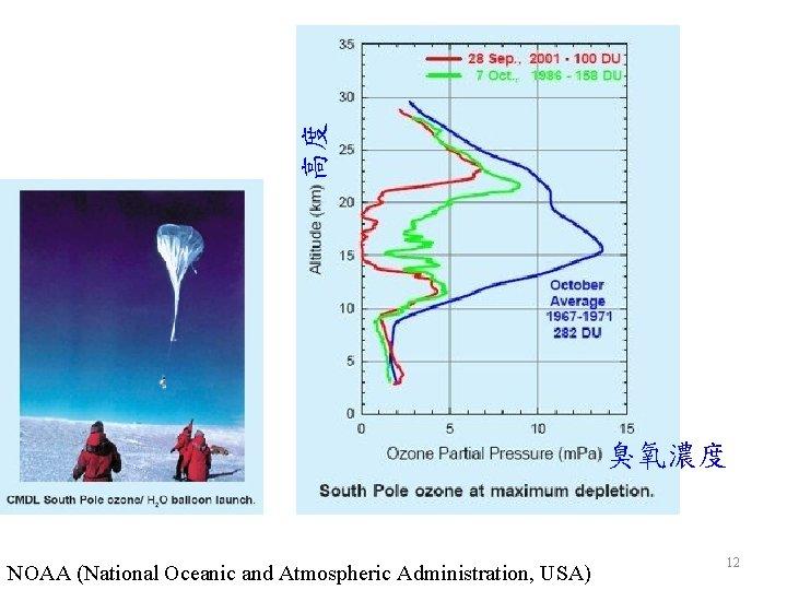 高度 臭氧濃度 NOAA (National Oceanic and Atmospheric Administration, USA) 12