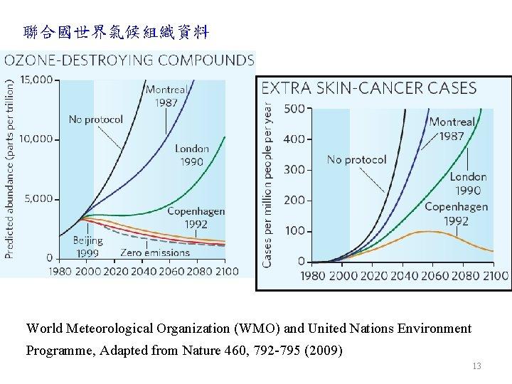 聯合國世界氣候組織資料 World Meteorological Organization (WMO) and United Nations Environment Programme, Adapted from Nature 460,
