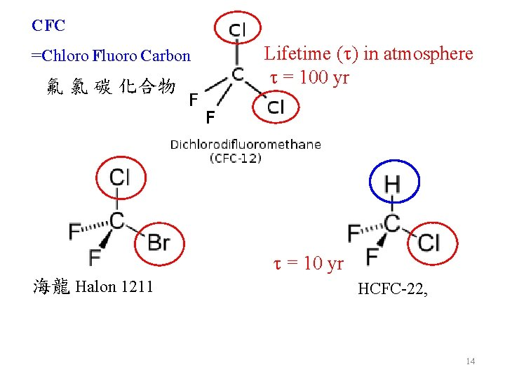 CFC =Chloro Fluoro Carbon 氟 氯 碳 化合物 Lifetime (t) in atmosphere t =
