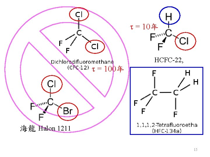 t = 10年 t = 100年 HCFC-22, 海龍 Halon 1211 15