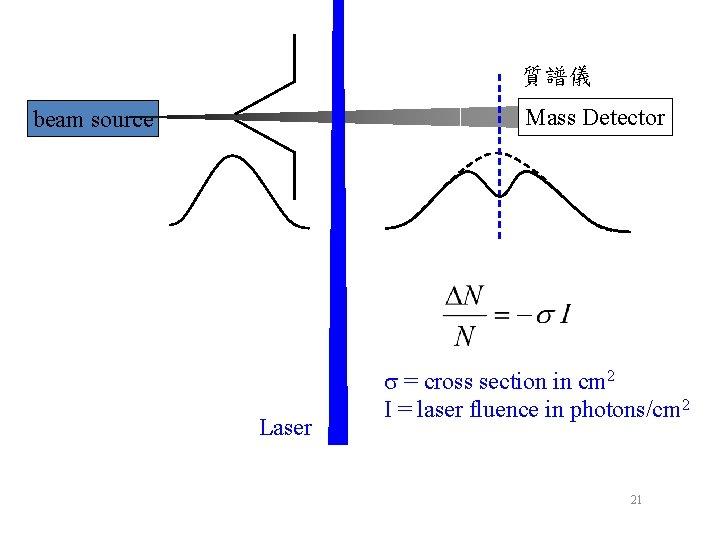 質譜儀 Mass Detector beam source Laser s = cross section in cm 2 I