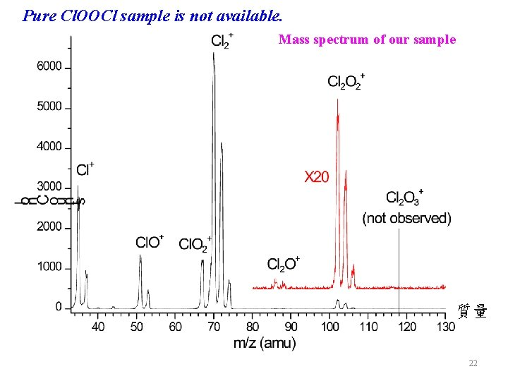 Pure Cl. OOCl sample is not available. Mass spectrum of our sample 質量 22