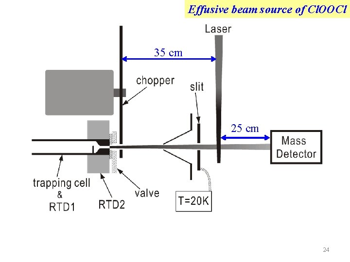 Effusive beam source of Cl. OOCl 35 cm 24