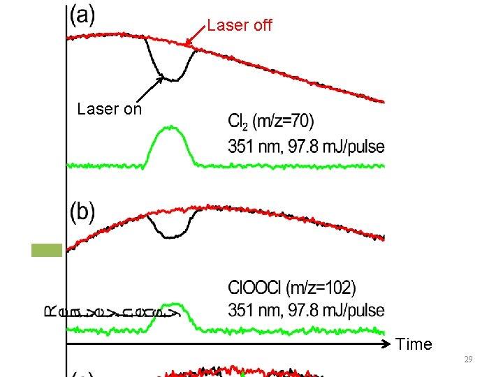 Laser off Laser on Time 29