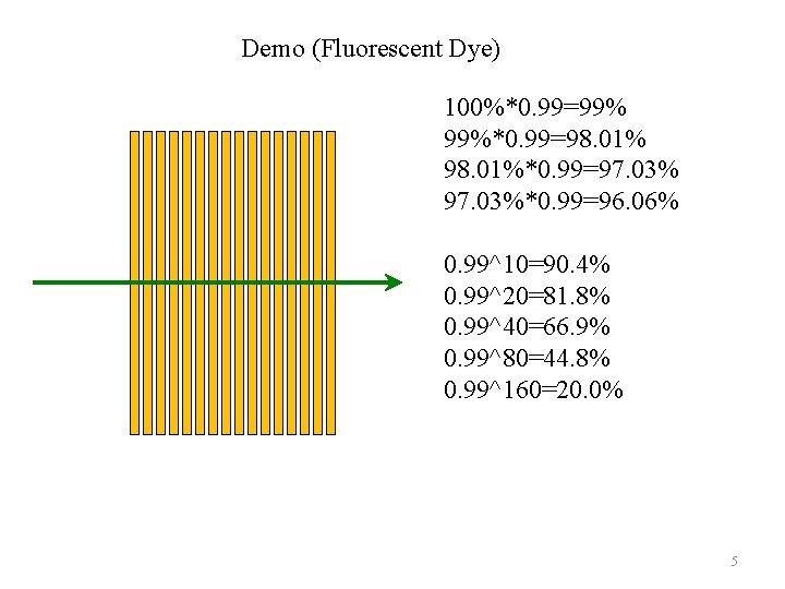 Demo (Fluorescent Dye) 100%*0. 99=99% 99%*0. 99=98. 01%*0. 99=97. 03%*0. 99=96. 06% 0. 99^10=90.