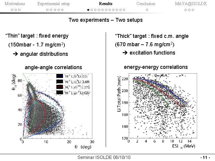 """Motivations Experimental setup Results Conclusion MAYA@ISOLDE Two experiments – Two setups """"Thin"""" target :"""