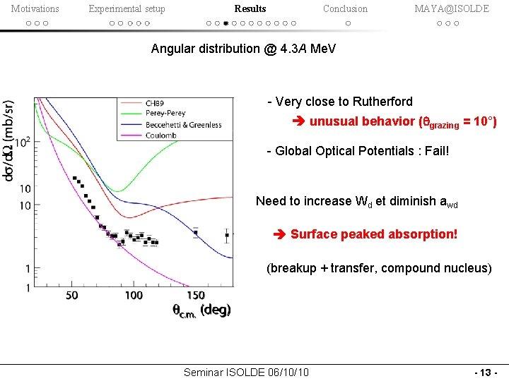 Motivations Experimental setup Results Conclusion MAYA@ISOLDE Angular distribution @ 4. 3 A Me. V